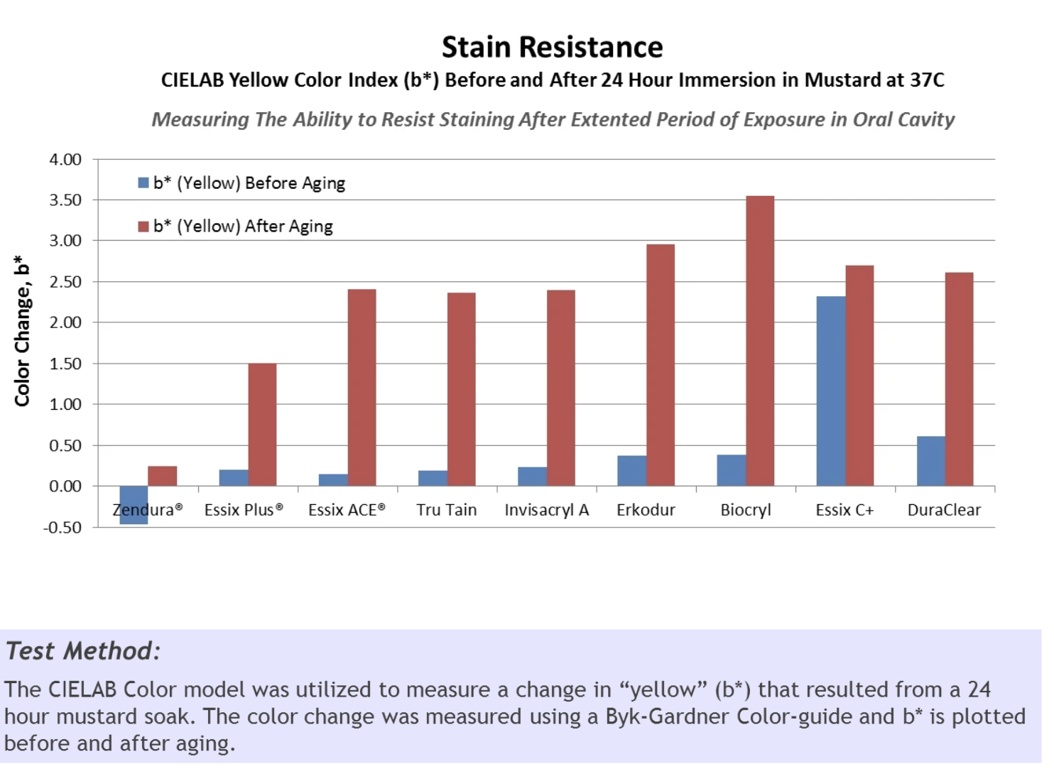 stain-resistance